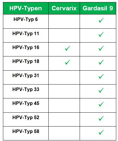 hpv impfung wie gyakran