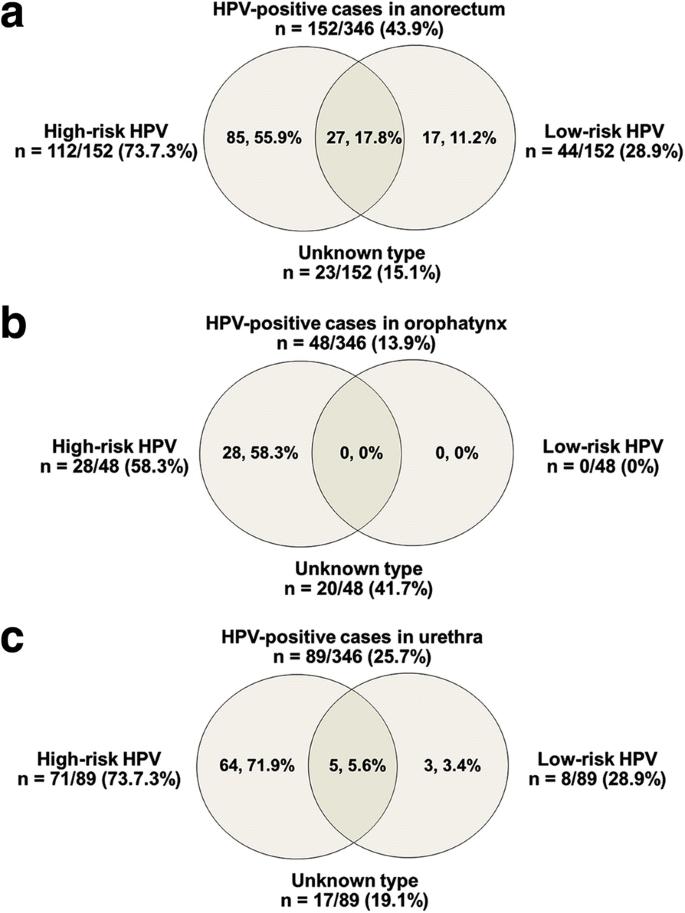 hpv vírus keelpijn