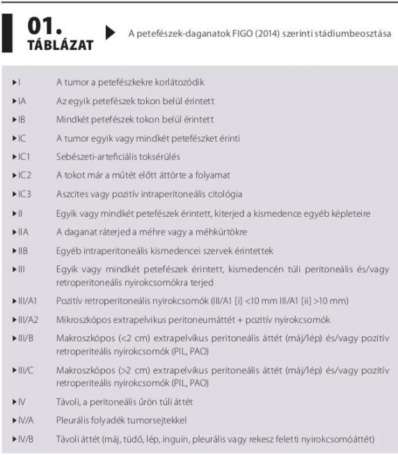 hám petefészekrák)