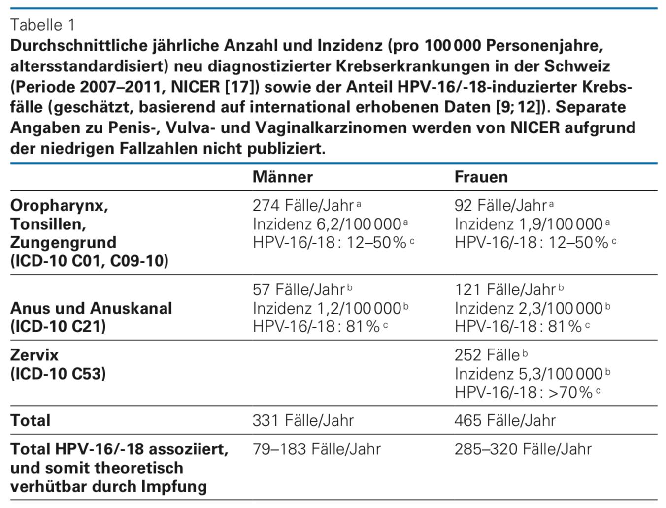 hpv impfung erwachsene