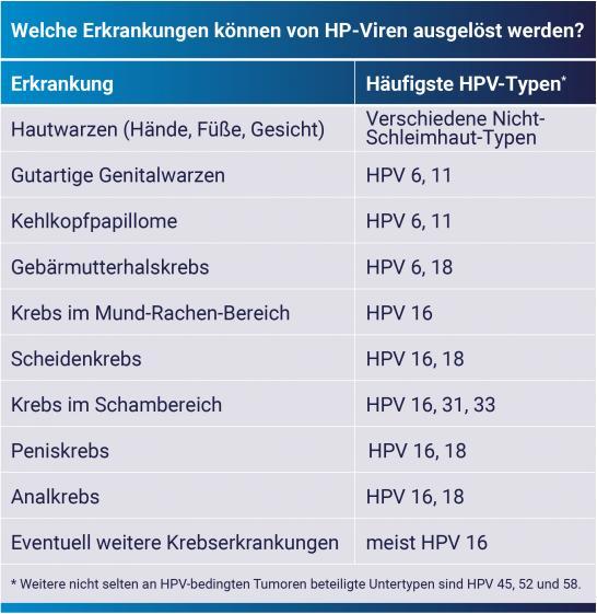 hpv impfung impfschema)