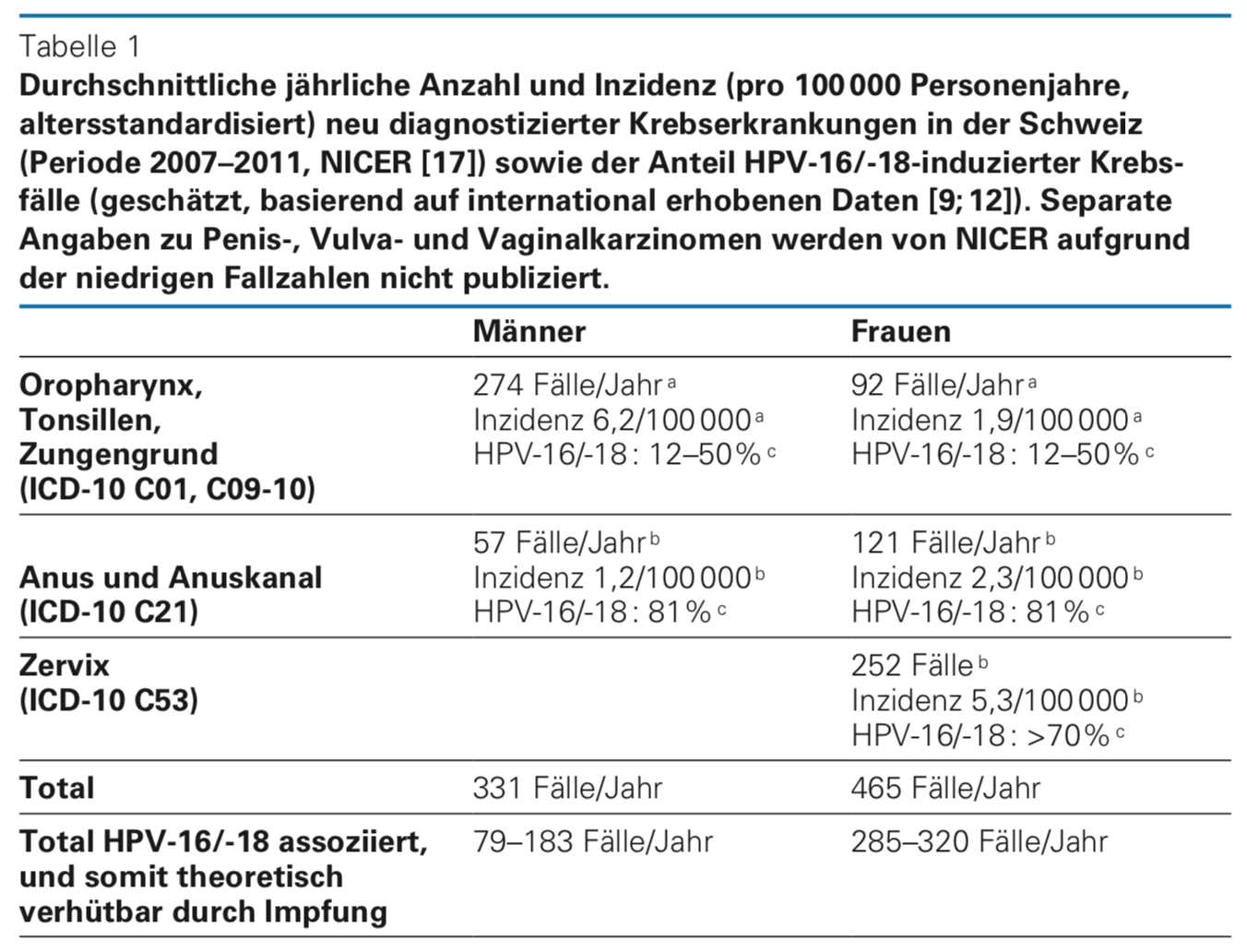 hpv impfung kritika