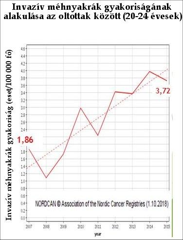 hpv vakcina mellékhatások statisztikák)