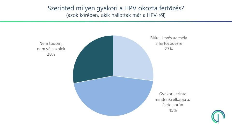 hpv vírus és csók