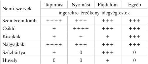 mit kell kezdeni a hóna alatti papillómával)