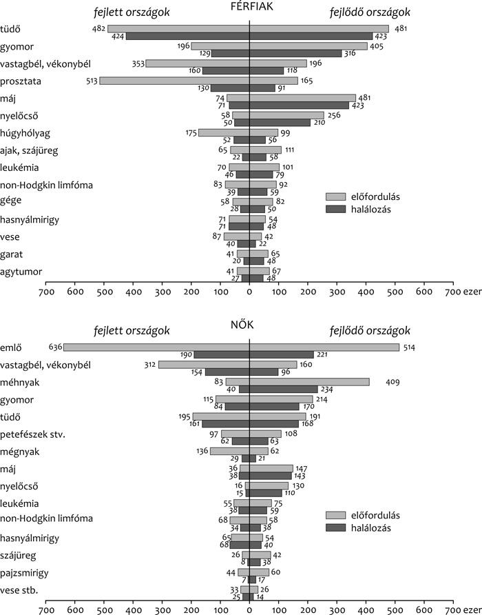 vastagbélrák életkori statisztikái)