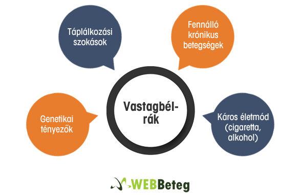 vastagbélrák és táplálkozás)